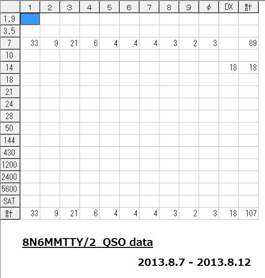8N6MMTTY-2 QSOdata