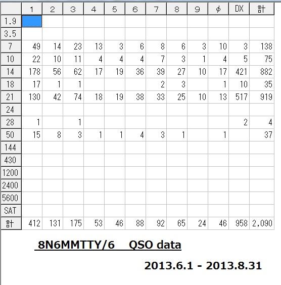 8N6MMTTY-6 QSO DATA