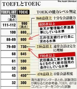TOEIC と TOEFL