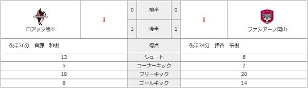 vs熊本(A)stats