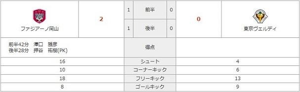 vs東京V(H)stats