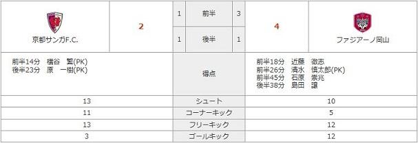 vs京都(A)stats