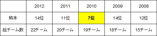 kumamoto date