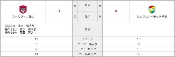 vs千葉(H)stats