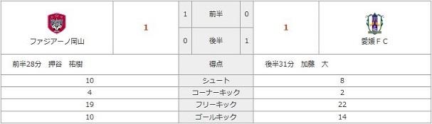 vs愛媛(H)stats