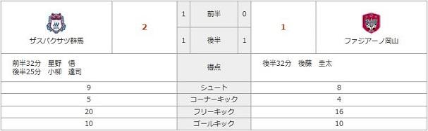 vs群馬(A)stats