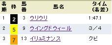 ジャパンC2013予想
