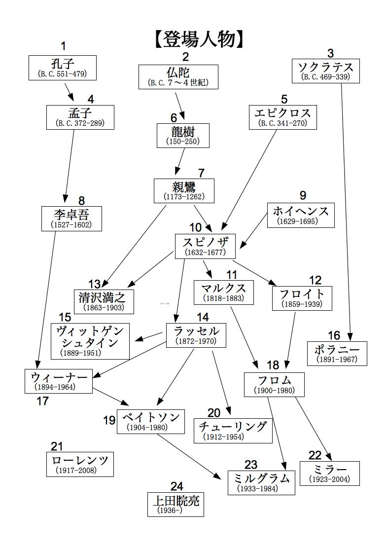 合理的な神秘主義の各章の図