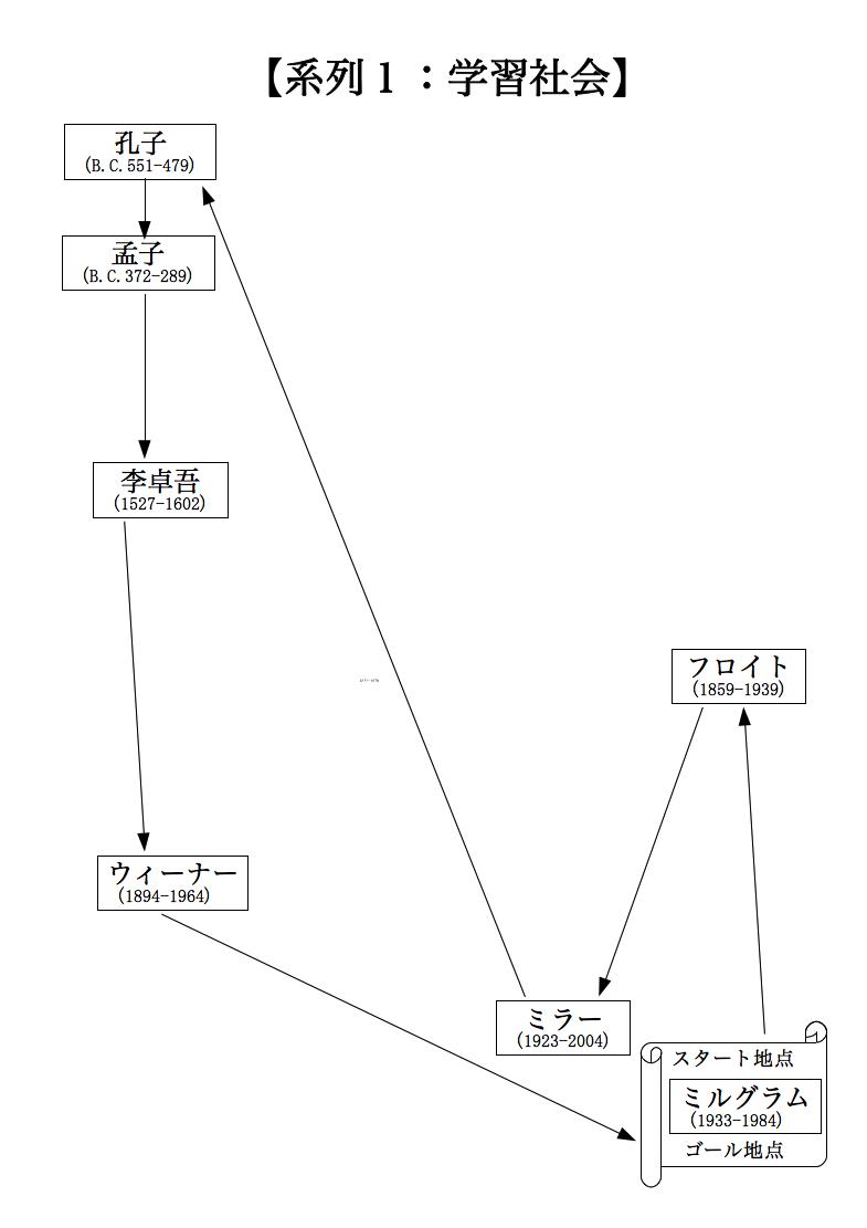 合理的な神秘主義の図1
