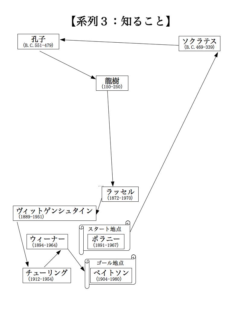 合理的な神秘主義の図3