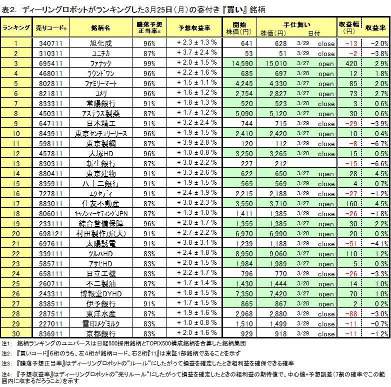 シストレ 買いランキングトップ30銘柄の運用実績(0325-0329)