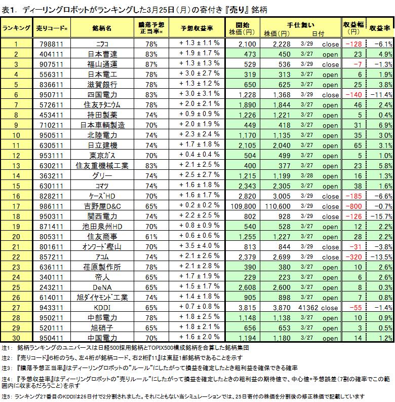 シストレ 売りランキングトップ30銘柄の運用実績(0325-0329)