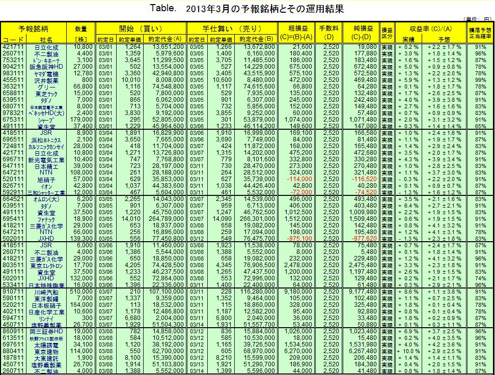 シストレ 月間成績201303-1
