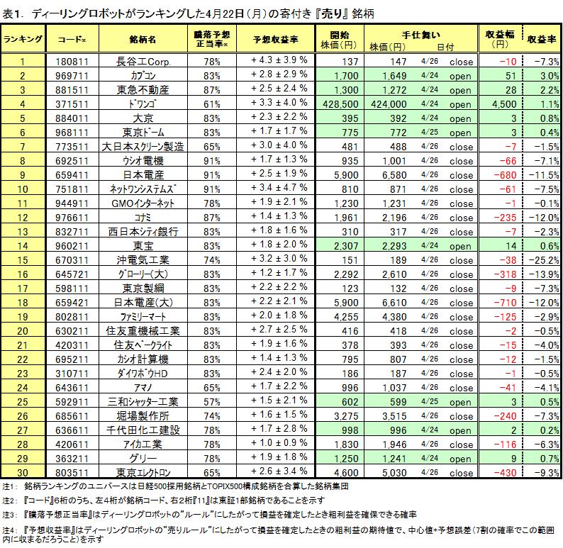 シストレ ランキング30 売り結果 0422