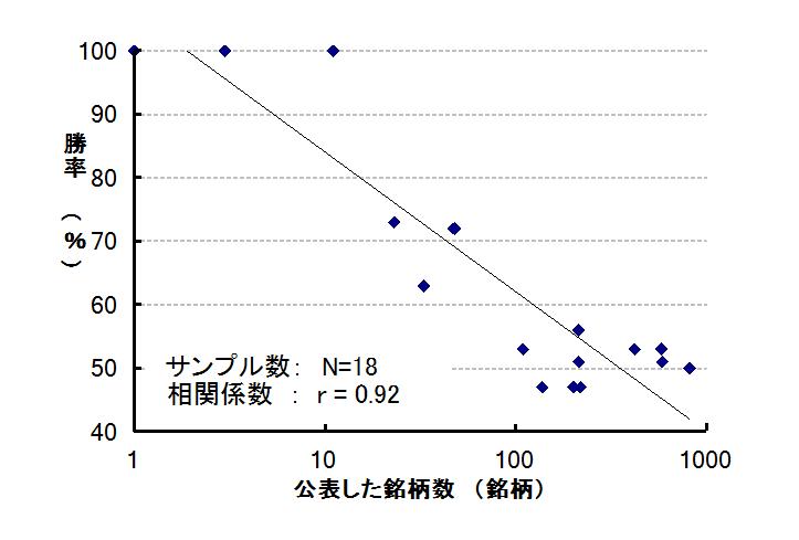 公表銘柄数と相関係数