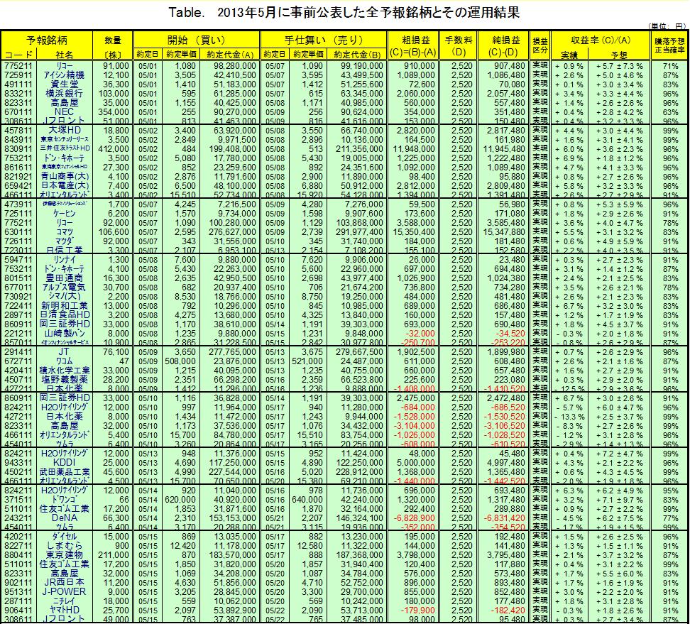 201305月間集計-1