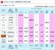 国債電話料金to中国