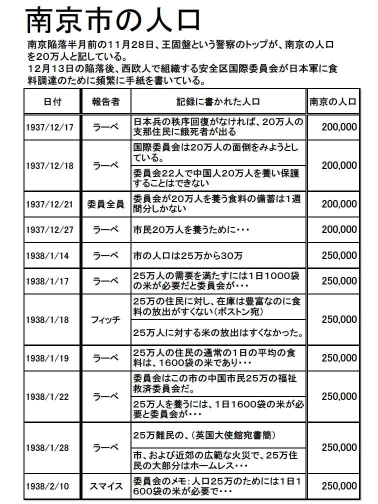 20130410中山_資料1南京人口