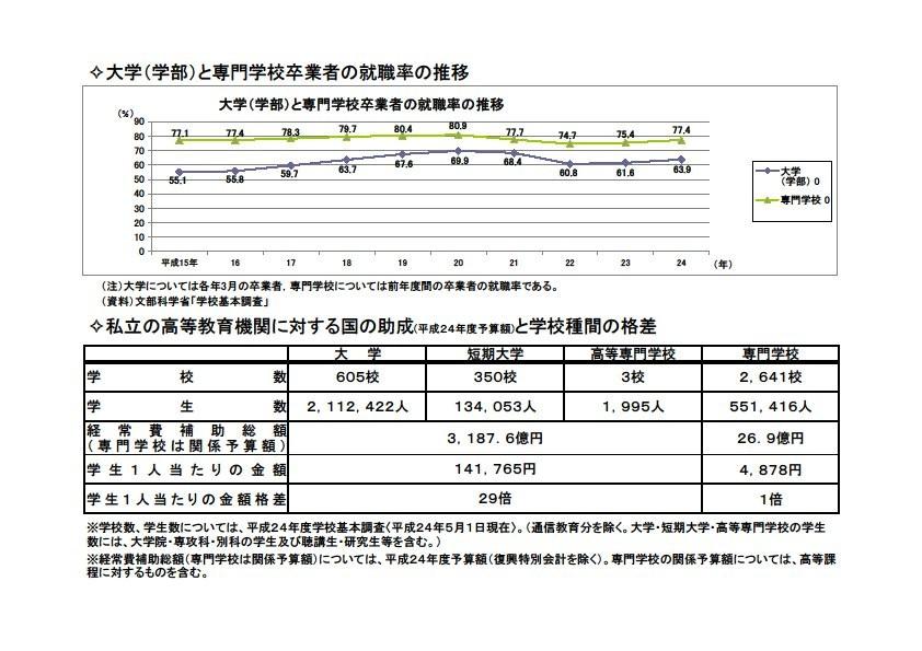 20130410中山_資料2専修学校