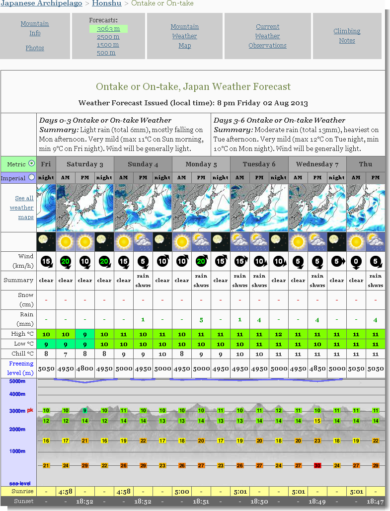 Ontake or On-take Weather Forecast 3063m