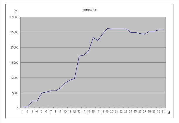 2013年7月グラフ