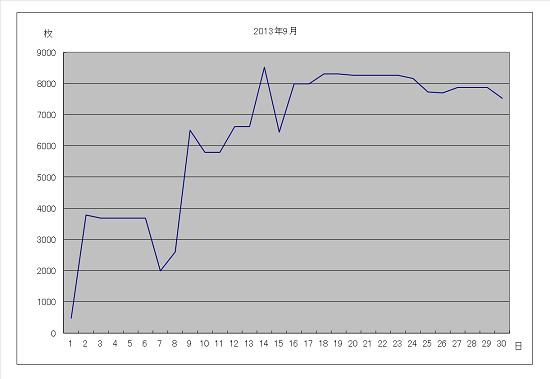 2013年9月グラフ