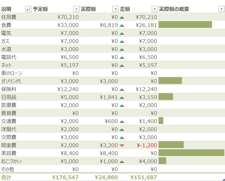 2013年度7月家計簿 その1。