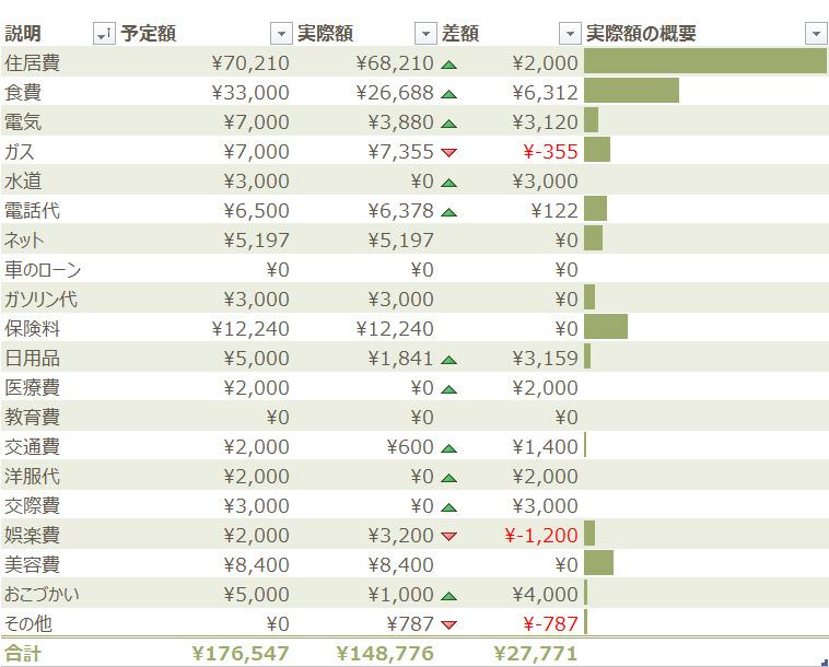 2013年度7月家計簿 その2。