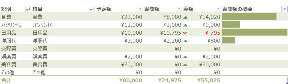 2013年度7月 私家計簿。