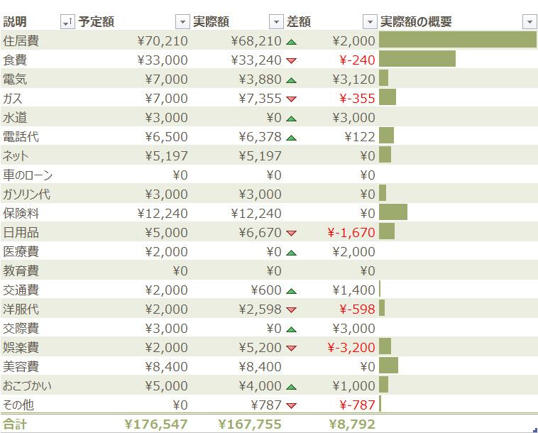 2013年度7月度家計簿。