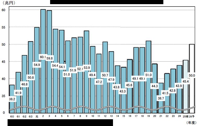 グラフ税収の
