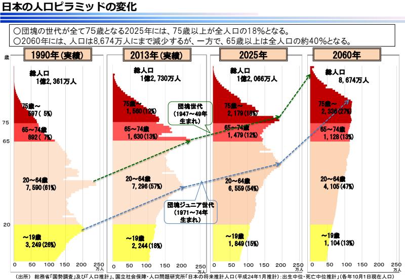 ②日本の人口ピラミッドの変化