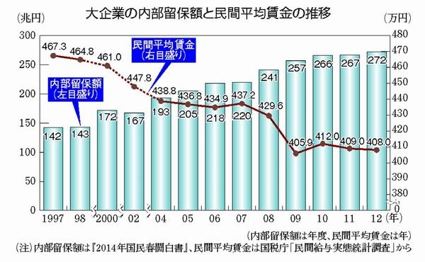 大企業の内部留保額と民間平均賃金の推移