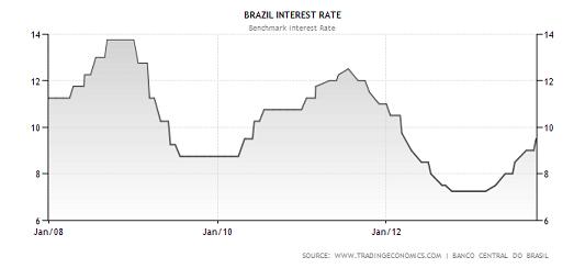 brazil-interest-rateoct19.png