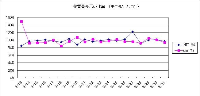 hyoujihiritu201303.jpg