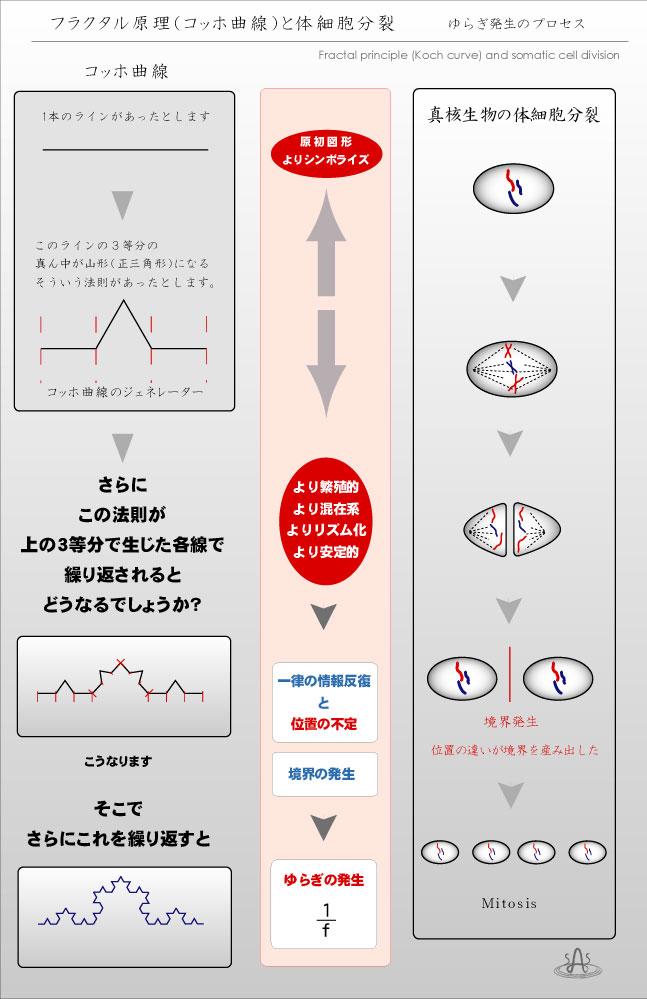 fractal コッホ曲線