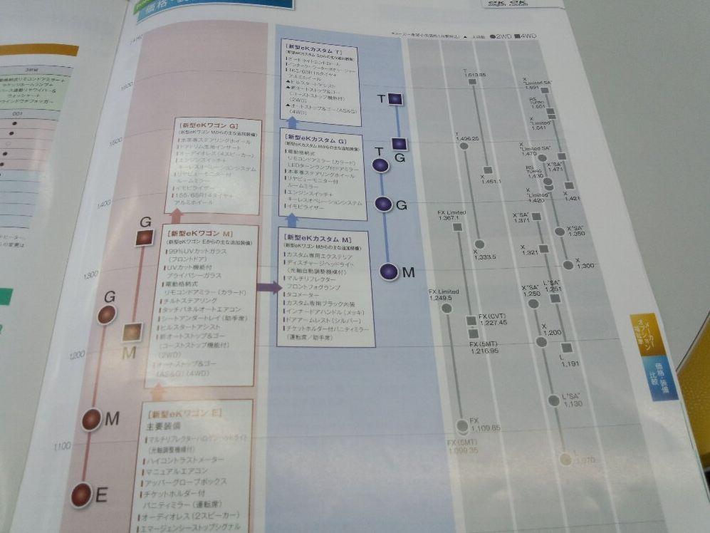三菱新型ekワゴン パンフレット5