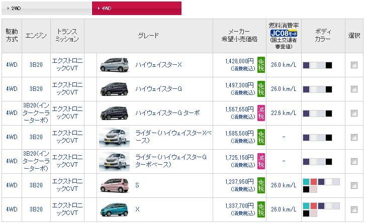 日産デイズ グレード4WD