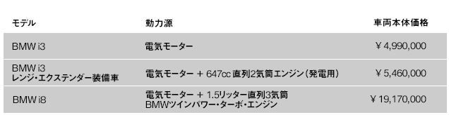 BMW i3 i8 価格