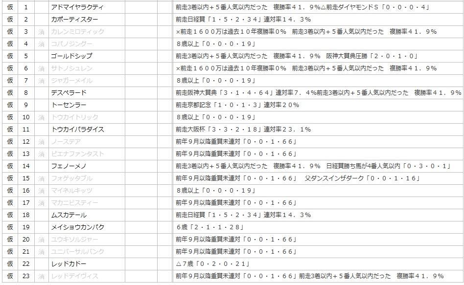 天皇賞データ1
