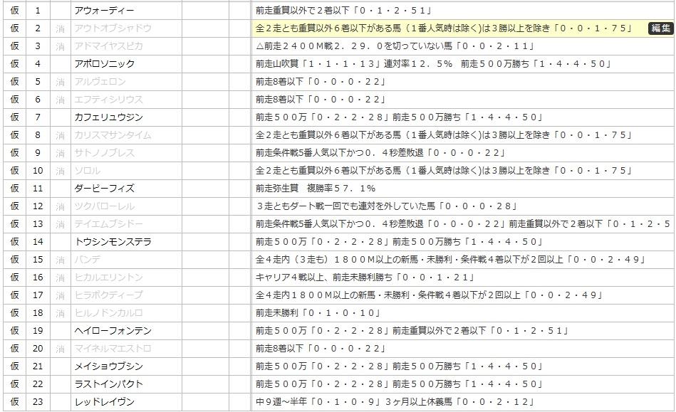 青葉賞データ