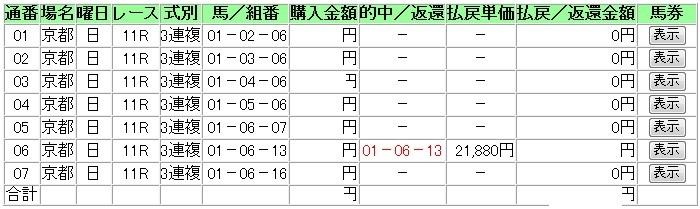 天皇賞(春)7点的中