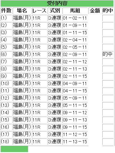 福島11R三連複18点