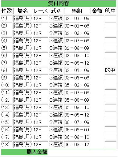 福島12R三連複18点