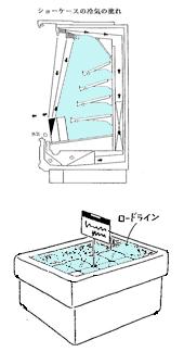 冷蔵ケース