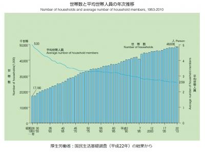世帯数と平均世帯人員の年次推移 1953-2010