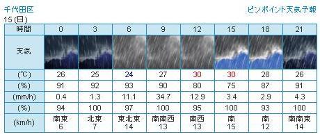 20130915天気予報