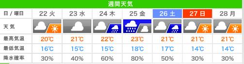 20131022天気予報