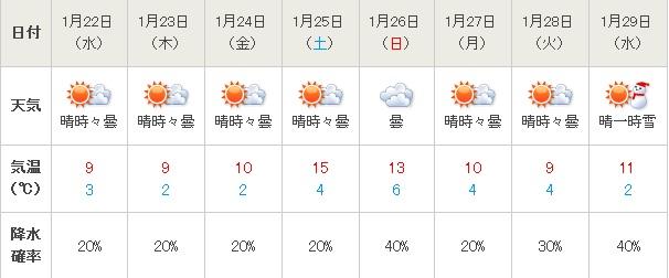 20140121東京天気予報