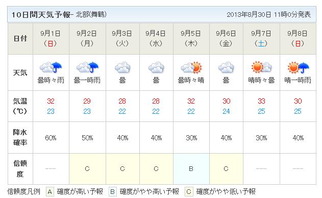 10日間天気予報8月30日